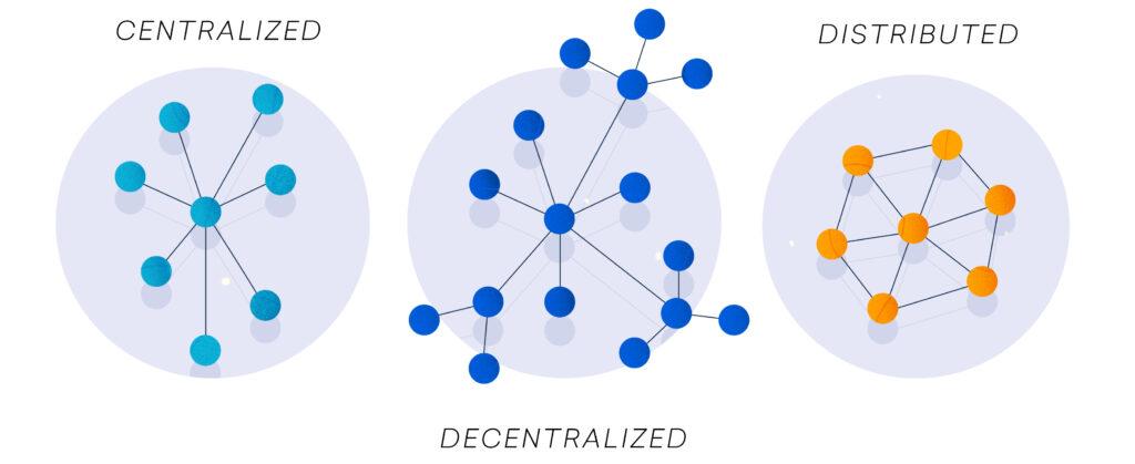 decentralised network